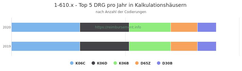 1-610.x Verteilung und Anzahl der zuordnungsrelevanten Fallpauschalen (DRG) zur Prozedur (OPS Codes) pro Jahr, in Fällen der Kalkulationskrankenhäuser.