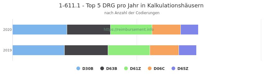 1-611.1 Verteilung und Anzahl der zuordnungsrelevanten Fallpauschalen (DRG) zur Prozedur (OPS Codes) pro Jahr, in Fällen der Kalkulationskrankenhäuser.