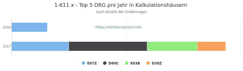 1-611.x Verteilung und Anzahl der zuordnungsrelevanten Fallpauschalen (DRG) zur Prozedur (OPS Codes) pro Jahr, in Fällen der Kalkulationskrankenhäuser.