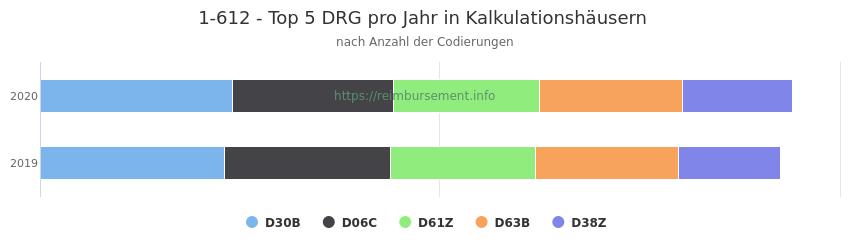 1-612 Verteilung und Anzahl der zuordnungsrelevanten Fallpauschalen (DRG) zur Prozedur (OPS Codes) pro Jahr, in Fällen der Kalkulationskrankenhäuser.