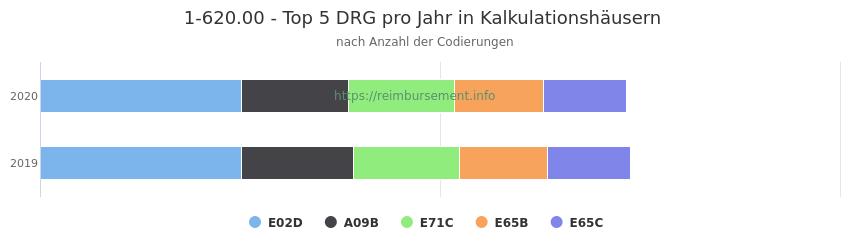 1-620.00 Verteilung und Anzahl der zuordnungsrelevanten Fallpauschalen (DRG) zur Prozedur (OPS Codes) pro Jahr, in Fällen der Kalkulationskrankenhäuser.