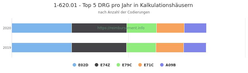 1-620.01 Verteilung und Anzahl der zuordnungsrelevanten Fallpauschalen (DRG) zur Prozedur (OPS Codes) pro Jahr, in Fällen der Kalkulationskrankenhäuser.