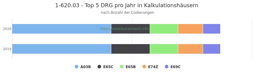 1-620.03 Verteilung und Anzahl der zuordnungsrelevanten Fallpauschalen (DRG) zur Prozedur (OPS Codes) pro Jahr, in Fällen der Kalkulationskrankenhäuser.