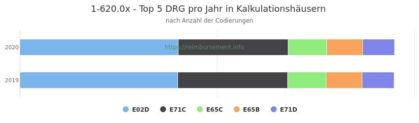 1-620.0x Verteilung und Anzahl der zuordnungsrelevanten Fallpauschalen (DRG) zur Prozedur (OPS Codes) pro Jahr, in Fällen der Kalkulationskrankenhäuser.