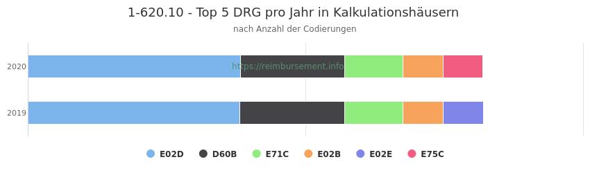 1-620.10 Verteilung und Anzahl der zuordnungsrelevanten Fallpauschalen (DRG) zur Prozedur (OPS Codes) pro Jahr, in Fällen der Kalkulationskrankenhäuser.
