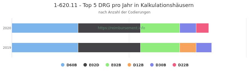 1-620.11 Verteilung und Anzahl der zuordnungsrelevanten Fallpauschalen (DRG) zur Prozedur (OPS Codes) pro Jahr, in Fällen der Kalkulationskrankenhäuser.