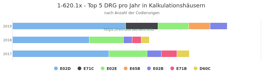 1-620.1x Verteilung und Anzahl der zuordnungsrelevanten Fallpauschalen (DRG) zur Prozedur (OPS Codes) pro Jahr, in Fällen der Kalkulationskrankenhäuser.