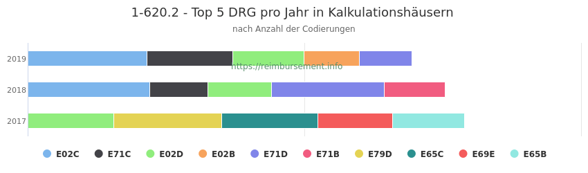 1-620.2 Verteilung und Anzahl der zuordnungsrelevanten Fallpauschalen (DRG) zur Prozedur (OPS Codes) pro Jahr, in Fällen der Kalkulationskrankenhäuser.