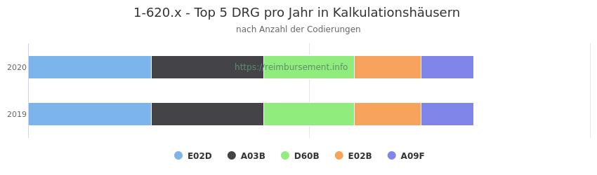 1-620.x Verteilung und Anzahl der zuordnungsrelevanten Fallpauschalen (DRG) zur Prozedur (OPS Codes) pro Jahr, in Fällen der Kalkulationskrankenhäuser.