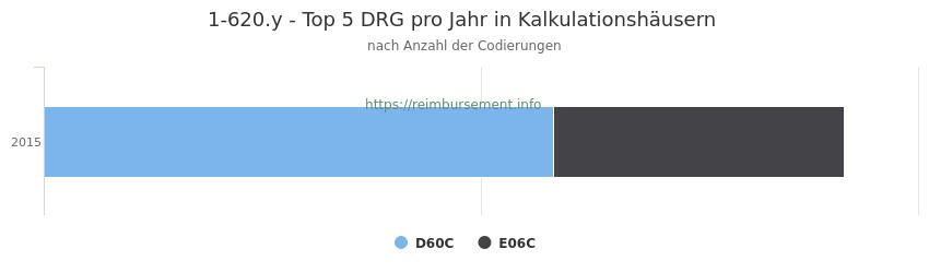 1-620.y Verteilung und Anzahl der zuordnungsrelevanten Fallpauschalen (DRG) zur Prozedur (OPS Codes) pro Jahr, in Fällen der Kalkulationskrankenhäuser.