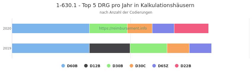 1-630.1 Verteilung und Anzahl der zuordnungsrelevanten Fallpauschalen (DRG) zur Prozedur (OPS Codes) pro Jahr, in Fällen der Kalkulationskrankenhäuser.