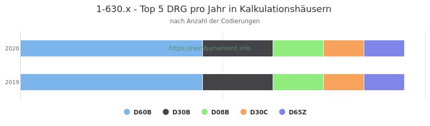1-630.x Verteilung und Anzahl der zuordnungsrelevanten Fallpauschalen (DRG) zur Prozedur (OPS Codes) pro Jahr, in Fällen der Kalkulationskrankenhäuser.