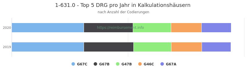 1-631.0 Verteilung und Anzahl der zuordnungsrelevanten Fallpauschalen (DRG) zur Prozedur (OPS Codes) pro Jahr, in Fällen der Kalkulationskrankenhäuser.