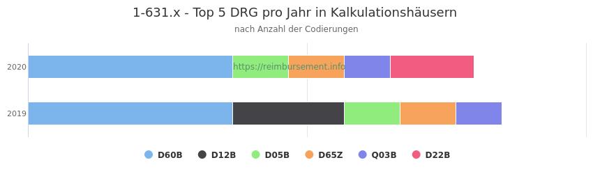1-631.x Verteilung und Anzahl der zuordnungsrelevanten Fallpauschalen (DRG) zur Prozedur (OPS Codes) pro Jahr, in Fällen der Kalkulationskrankenhäuser.
