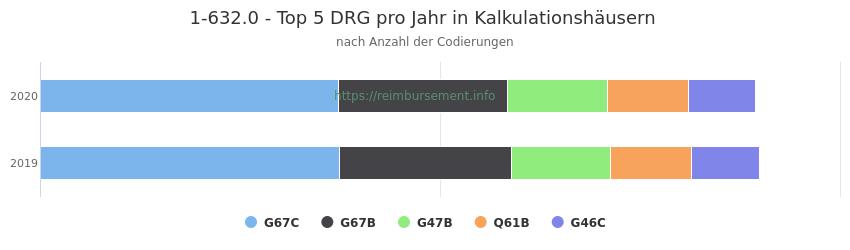 1-632.0 Verteilung und Anzahl der zuordnungsrelevanten Fallpauschalen (DRG) zur Prozedur (OPS Codes) pro Jahr, in Fällen der Kalkulationskrankenhäuser.