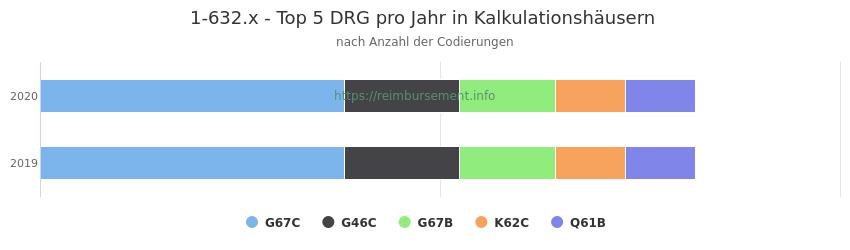 1-632.x Verteilung und Anzahl der zuordnungsrelevanten Fallpauschalen (DRG) zur Prozedur (OPS Codes) pro Jahr, in Fällen der Kalkulationskrankenhäuser.