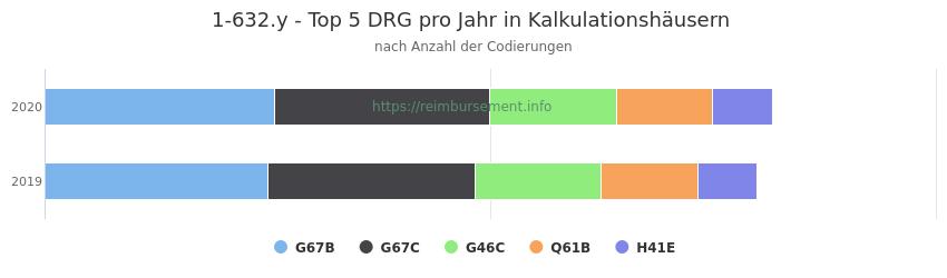 1-632.y Verteilung und Anzahl der zuordnungsrelevanten Fallpauschalen (DRG) zur Prozedur (OPS Codes) pro Jahr, in Fällen der Kalkulationskrankenhäuser.