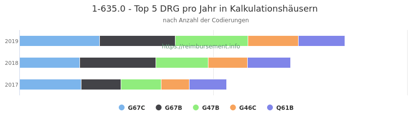 1-635.0 Verteilung und Anzahl der zuordnungsrelevanten Fallpauschalen (DRG) zur Prozedur (OPS Codes) pro Jahr, in Fällen der Kalkulationskrankenhäuser.