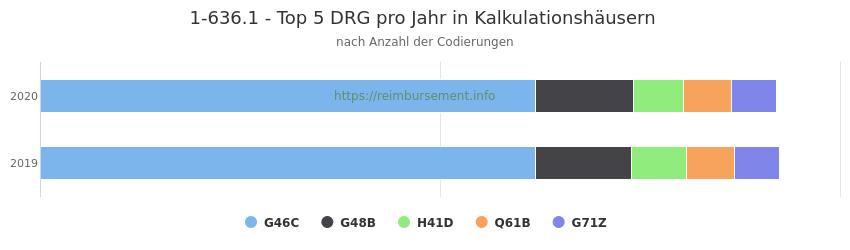 1-636.1 Verteilung und Anzahl der zuordnungsrelevanten Fallpauschalen (DRG) zur Prozedur (OPS Codes) pro Jahr, in Fällen der Kalkulationskrankenhäuser.