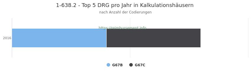 1-638.2 Verteilung und Anzahl der zuordnungsrelevanten Fallpauschalen (DRG) zur Prozedur (OPS Codes) pro Jahr, in Fällen der Kalkulationskrankenhäuser.