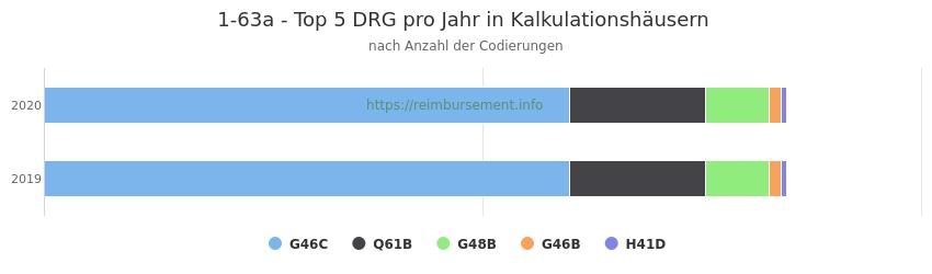 1-63a Verteilung und Anzahl der zuordnungsrelevanten Fallpauschalen (DRG) zur Prozedur (OPS Codes) pro Jahr, in Fällen der Kalkulationskrankenhäuser.