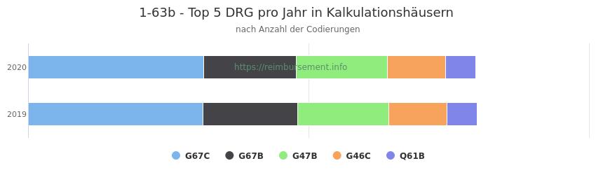 1-63b Verteilung und Anzahl der zuordnungsrelevanten Fallpauschalen (DRG) zur Prozedur (OPS Codes) pro Jahr, in Fällen der Kalkulationskrankenhäuser.