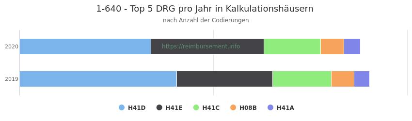 1-640 Verteilung und Anzahl der zuordnungsrelevanten Fallpauschalen (DRG) zur Prozedur (OPS Codes) pro Jahr, in Fällen der Kalkulationskrankenhäuser.