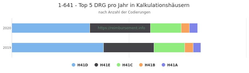 1-641 Verteilung und Anzahl der zuordnungsrelevanten Fallpauschalen (DRG) zur Prozedur (OPS Codes) pro Jahr, in Fällen der Kalkulationskrankenhäuser.