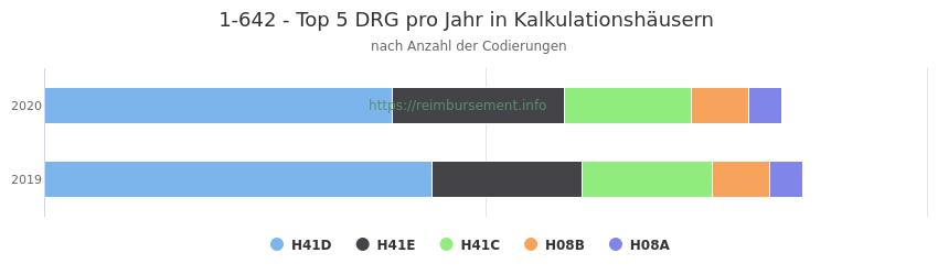 1-642 Verteilung und Anzahl der zuordnungsrelevanten Fallpauschalen (DRG) zur Prozedur (OPS Codes) pro Jahr, in Fällen der Kalkulationskrankenhäuser.