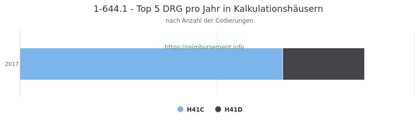 1-644.1 Verteilung und Anzahl der zuordnungsrelevanten Fallpauschalen (DRG) zur Prozedur (OPS Codes) pro Jahr, in Fällen der Kalkulationskrankenhäuser.