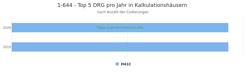 1-644 Verteilung und Anzahl der zuordnungsrelevanten Fallpauschalen (DRG) zur Prozedur (OPS Codes) pro Jahr, in Fällen der Kalkulationskrankenhäuser.