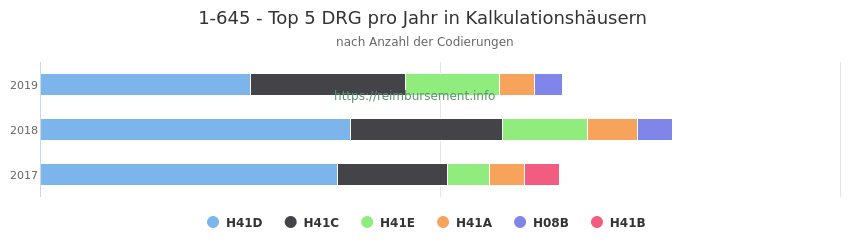1-645 Verteilung und Anzahl der zuordnungsrelevanten Fallpauschalen (DRG) zur Prozedur (OPS Codes) pro Jahr, in Fällen der Kalkulationskrankenhäuser.