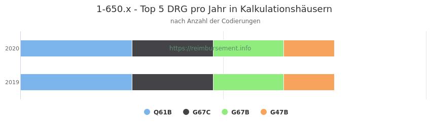 1-650.x Verteilung und Anzahl der zuordnungsrelevanten Fallpauschalen (DRG) zur Prozedur (OPS Codes) pro Jahr, in Fällen der Kalkulationskrankenhäuser.