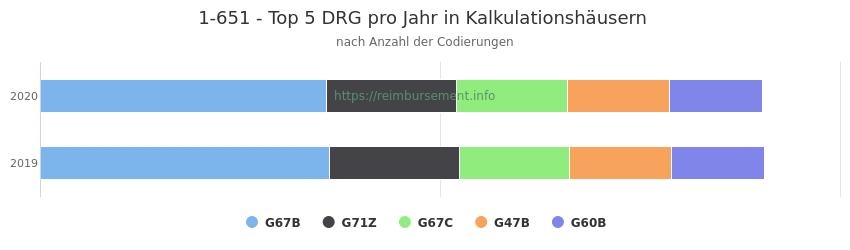 1-651 Verteilung und Anzahl der zuordnungsrelevanten Fallpauschalen (DRG) zur Prozedur (OPS Codes) pro Jahr, in Fällen der Kalkulationskrankenhäuser.