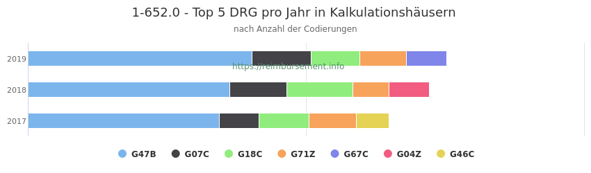 1-652.0 Verteilung und Anzahl der zuordnungsrelevanten Fallpauschalen (DRG) zur Prozedur (OPS Codes) pro Jahr, in Fällen der Kalkulationskrankenhäuser.