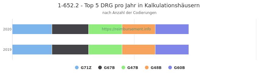 1-652.2 Verteilung und Anzahl der zuordnungsrelevanten Fallpauschalen (DRG) zur Prozedur (OPS Codes) pro Jahr, in Fällen der Kalkulationskrankenhäuser.