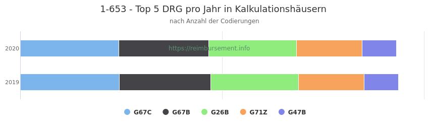 1-653 Verteilung und Anzahl der zuordnungsrelevanten Fallpauschalen (DRG) zur Prozedur (OPS Codes) pro Jahr, in Fällen der Kalkulationskrankenhäuser.
