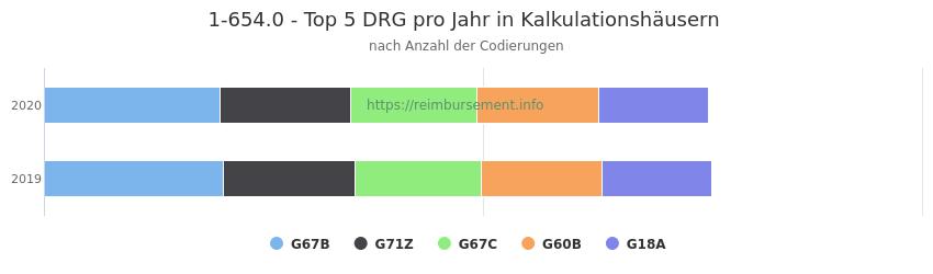 1-654.0 Verteilung und Anzahl der zuordnungsrelevanten Fallpauschalen (DRG) zur Prozedur (OPS Codes) pro Jahr, in Fällen der Kalkulationskrankenhäuser.