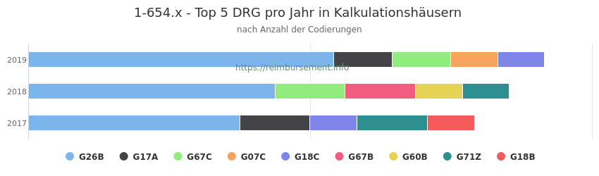 1-654.x Verteilung und Anzahl der zuordnungsrelevanten Fallpauschalen (DRG) zur Prozedur (OPS Codes) pro Jahr, in Fällen der Kalkulationskrankenhäuser.