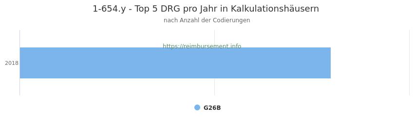 1-654.y Verteilung und Anzahl der zuordnungsrelevanten Fallpauschalen (DRG) zur Prozedur (OPS Codes) pro Jahr, in Fällen der Kalkulationskrankenhäuser.