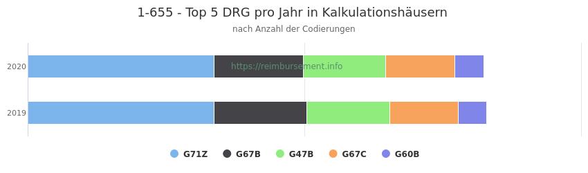 1-655 Verteilung und Anzahl der zuordnungsrelevanten Fallpauschalen (DRG) zur Prozedur (OPS Codes) pro Jahr, in Fällen der Kalkulationskrankenhäuser.