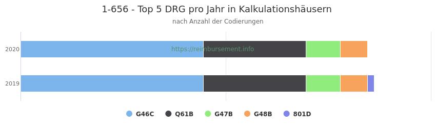 1-656 Verteilung und Anzahl der zuordnungsrelevanten Fallpauschalen (DRG) zur Prozedur (OPS Codes) pro Jahr, in Fällen der Kalkulationskrankenhäuser.