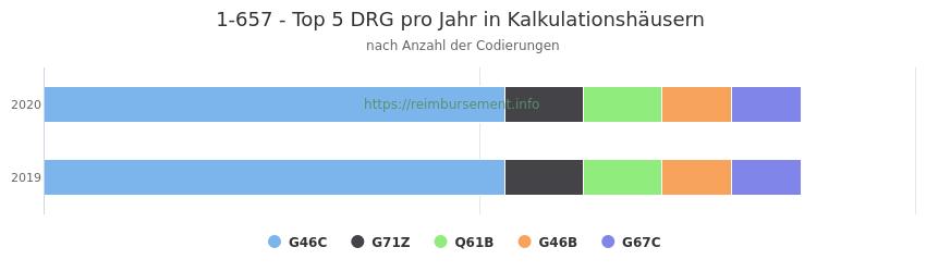 1-657 Verteilung und Anzahl der zuordnungsrelevanten Fallpauschalen (DRG) zur Prozedur (OPS Codes) pro Jahr, in Fällen der Kalkulationskrankenhäuser.