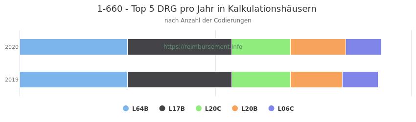 1-660 Verteilung und Anzahl der zuordnungsrelevanten Fallpauschalen (DRG) zur Prozedur (OPS Codes) pro Jahr, in Fällen der Kalkulationskrankenhäuser.