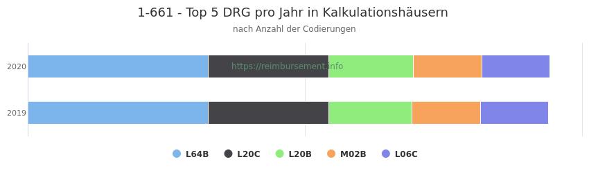 1-661 Verteilung und Anzahl der zuordnungsrelevanten Fallpauschalen (DRG) zur Prozedur (OPS Codes) pro Jahr, in Fällen der Kalkulationskrankenhäuser.