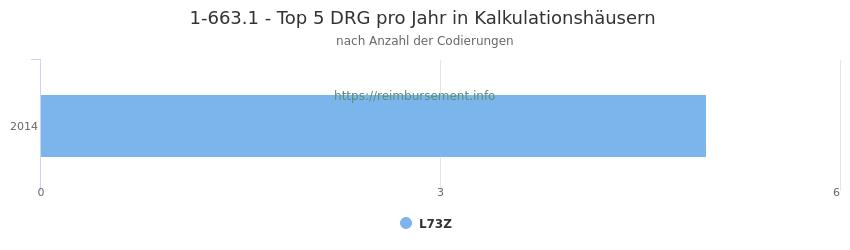 1-663.1 Verteilung und Anzahl der zuordnungsrelevanten Fallpauschalen (DRG) zur Prozedur (OPS Codes) pro Jahr, in Fällen der Kalkulationskrankenhäuser.