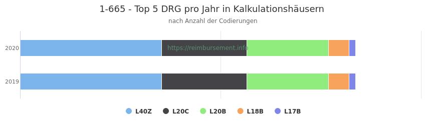 1-665 Verteilung und Anzahl der zuordnungsrelevanten Fallpauschalen (DRG) zur Prozedur (OPS Codes) pro Jahr, in Fällen der Kalkulationskrankenhäuser.