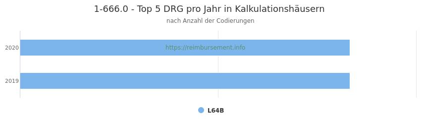 1-666.0 Verteilung und Anzahl der zuordnungsrelevanten Fallpauschalen (DRG) zur Prozedur (OPS Codes) pro Jahr, in Fällen der Kalkulationskrankenhäuser.