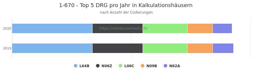 1-670 Verteilung und Anzahl der zuordnungsrelevanten Fallpauschalen (DRG) zur Prozedur (OPS Codes) pro Jahr, in Fällen der Kalkulationskrankenhäuser.