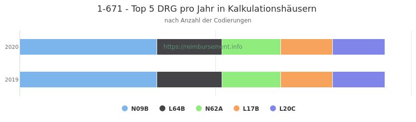 1-671 Verteilung und Anzahl der zuordnungsrelevanten Fallpauschalen (DRG) zur Prozedur (OPS Codes) pro Jahr, in Fällen der Kalkulationskrankenhäuser.